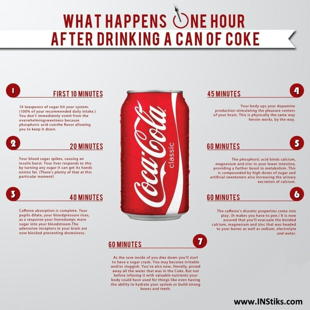 How Coca-Cola affects your body when you drink it
