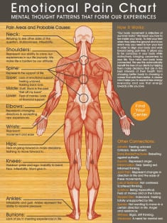 The Effects Of Negative Thoughts And Emotions On Your Body