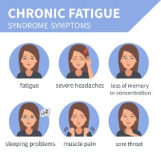 Signs and symptoms of chronic fatigue syndrome