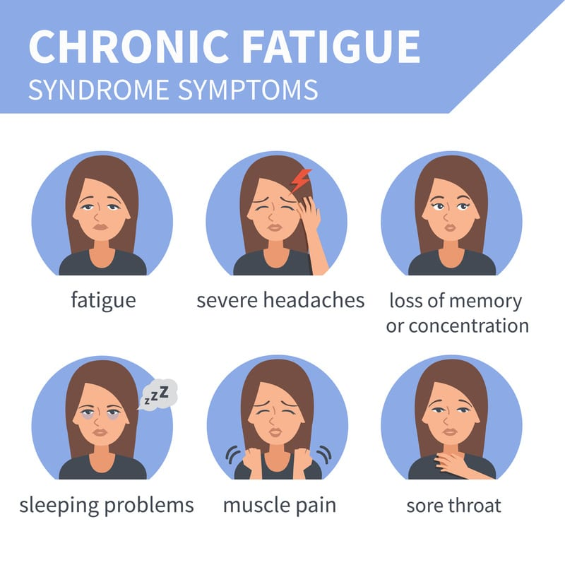 Signs of chronic fatigue syndrome