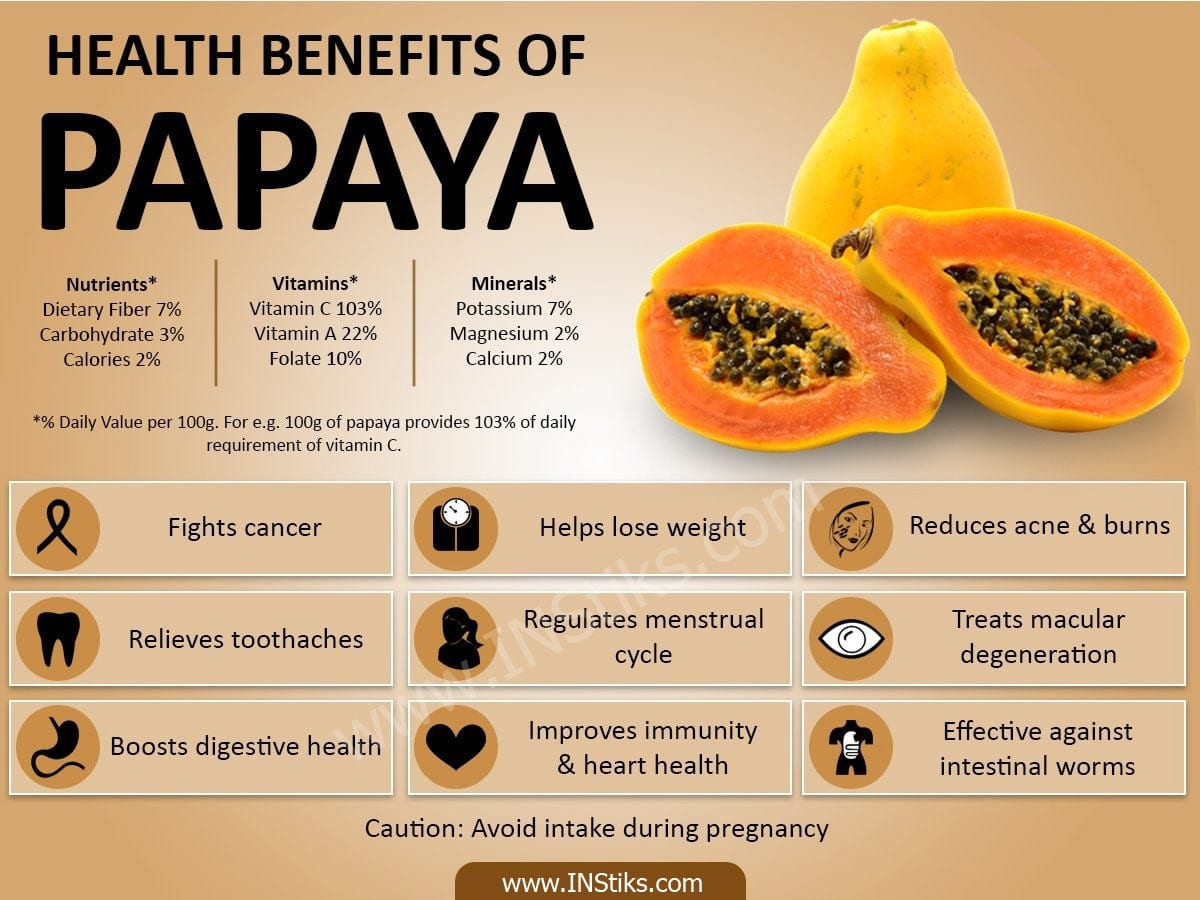 Infographics than papaya useful for the body